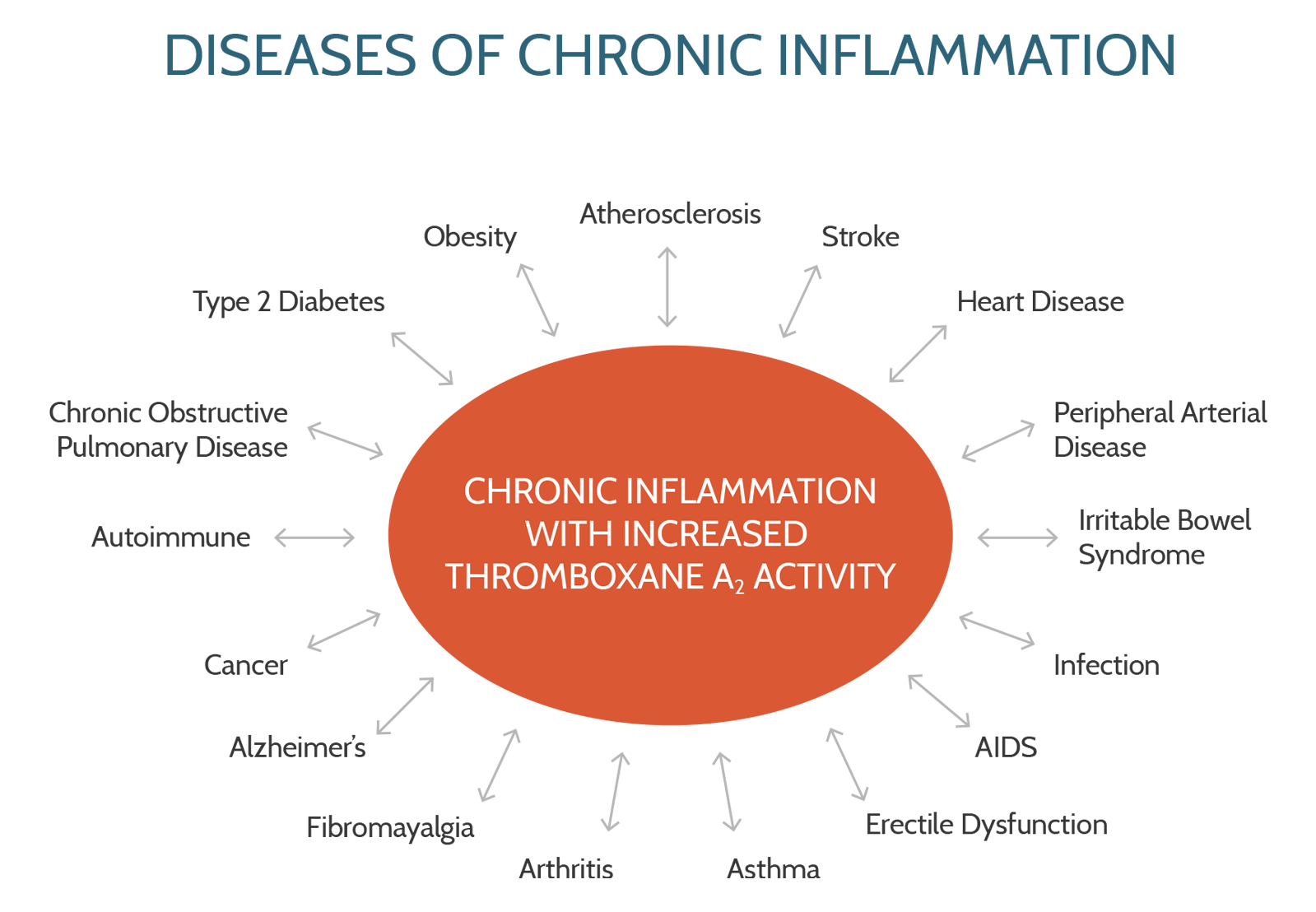 Diseases of Chronic Inflammation